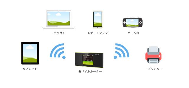 持ち運びできるWiFiのメリットとデメリット