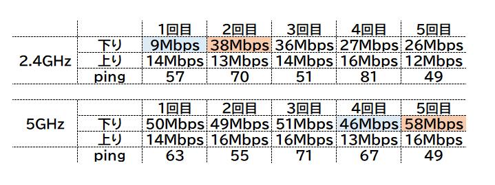 WX06の速度を調べてみた!