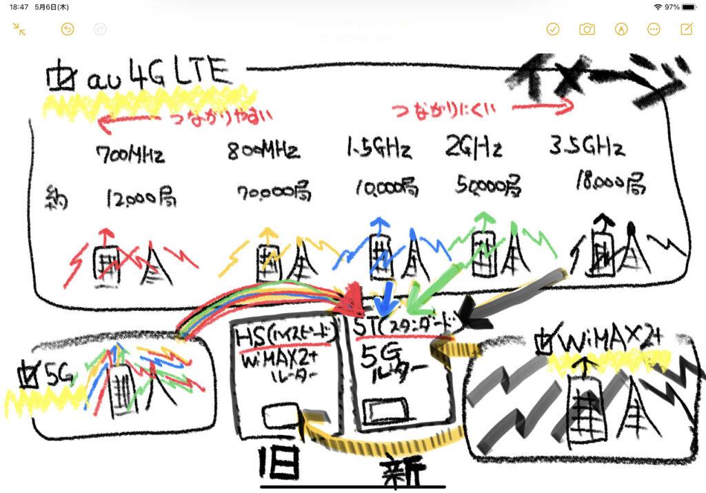 WiMAX5Gのスタンダードモード基地局イメージ図